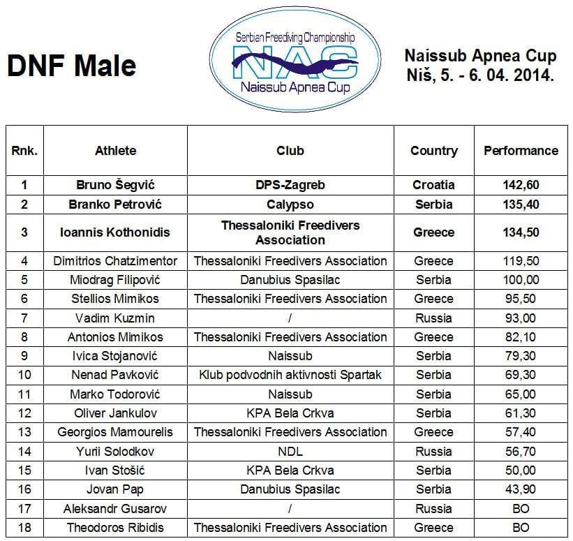 DNF muškarci